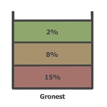 Gronest22
